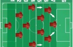 Liverpool.formation-in-possession