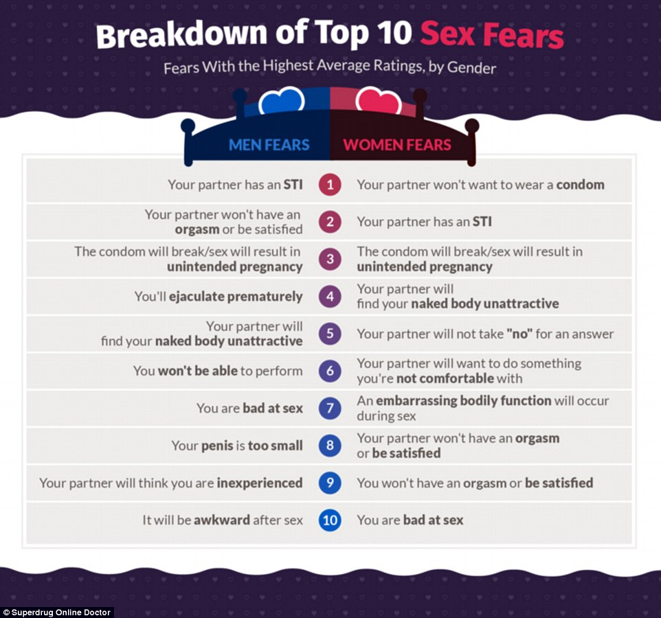 35799D0E00000578 3650185 Both men and women shared the majority of the same fears except a 23 1466414162126